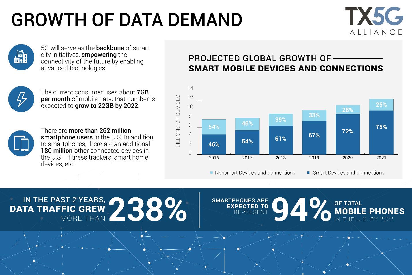 Growth Of Data Demand